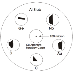 Back scattered electron calibration