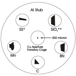 EDS calibration standards Faraday cup