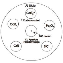 SECS light-element calibration standard