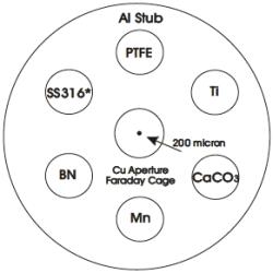 EDX calibration standard